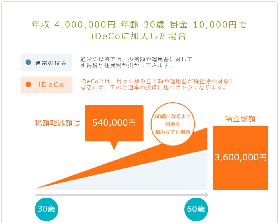 「年収400万円」「掛け金=月1万円」「30~60歳まで」の条件でシュミレーション
