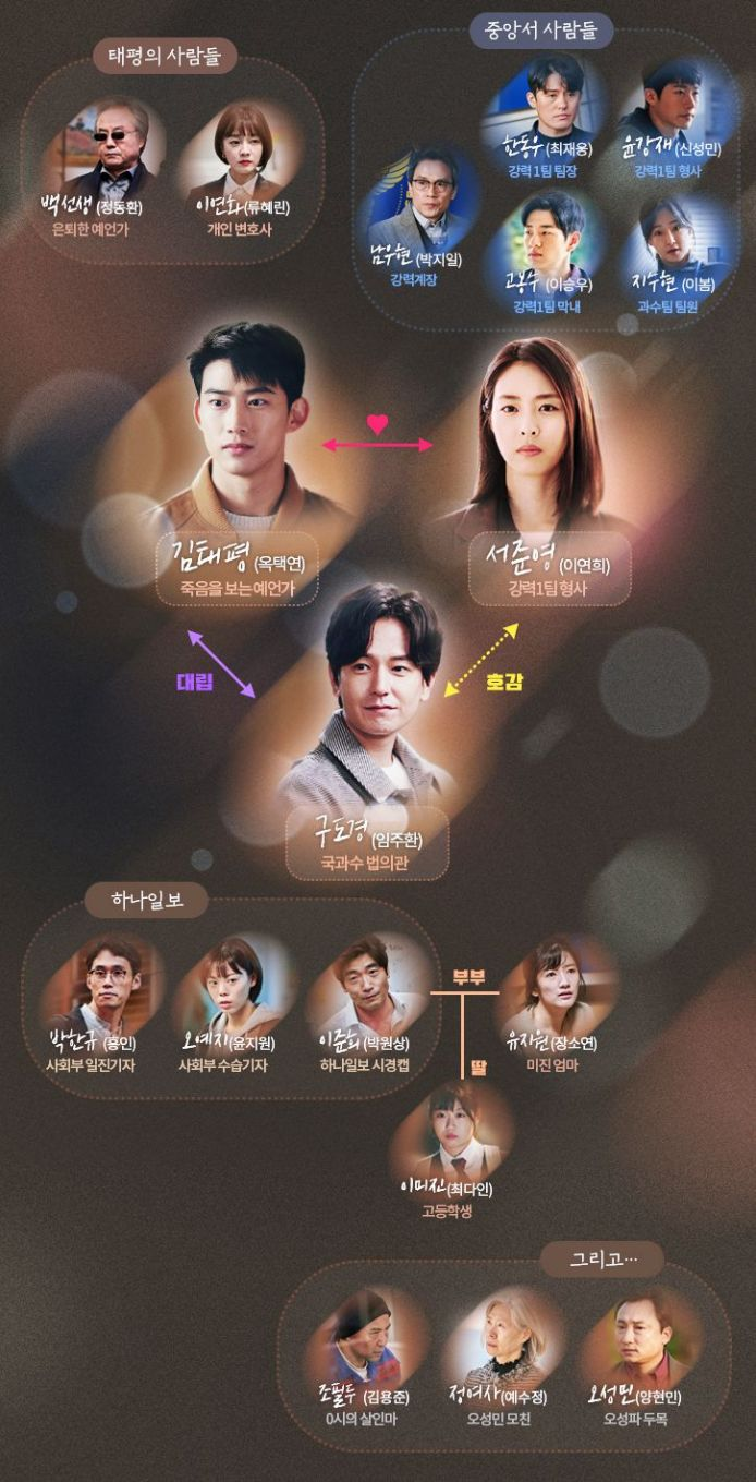 더 게임: 0시를 향하여 / The Game: Towards Zero Relationship Chart