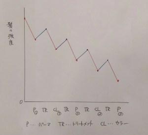 グラフ 1