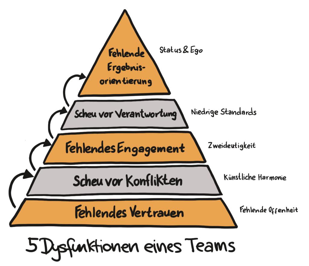 5 Dysfunktionen eines Teams