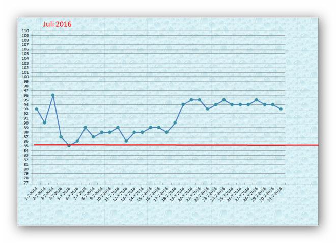 Waterpeil in de Oude Zederik juli 2016