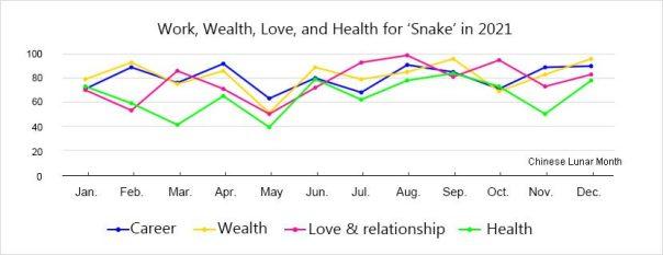 horoscope-snake-luck