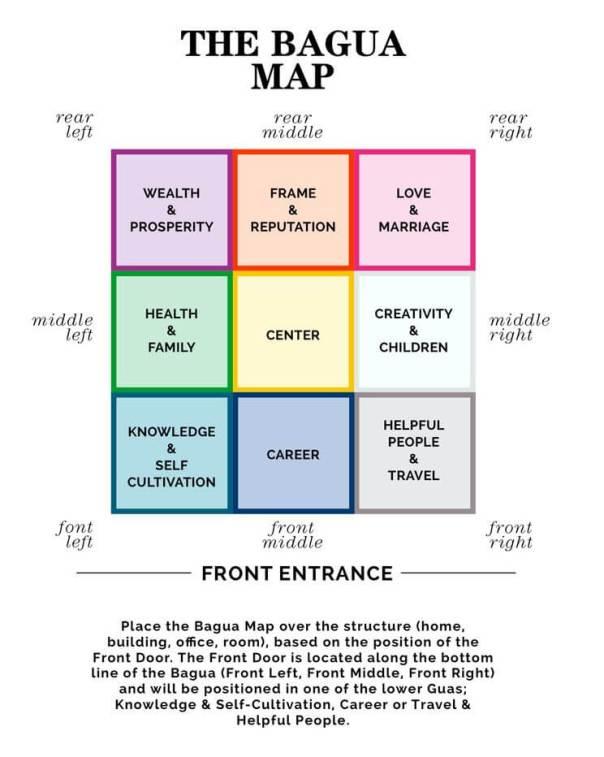 bagua map