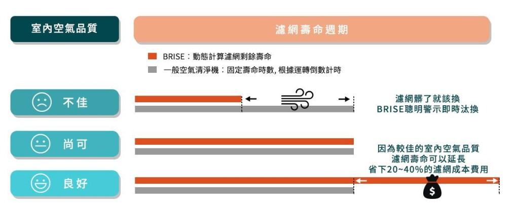 BRISE 「智慧濾網管理」把環境空氣品質和使用狀況列入考量,在不同空氣品質下,濾網壽命都不相同。BRISE使用更先進的演算法更精準衡量濾網壽命 ,避免過度使用濾網造成二次汙,當環境清靜時也能避免濾網壽命被低估,可以節省20~40%的濾網更換成本