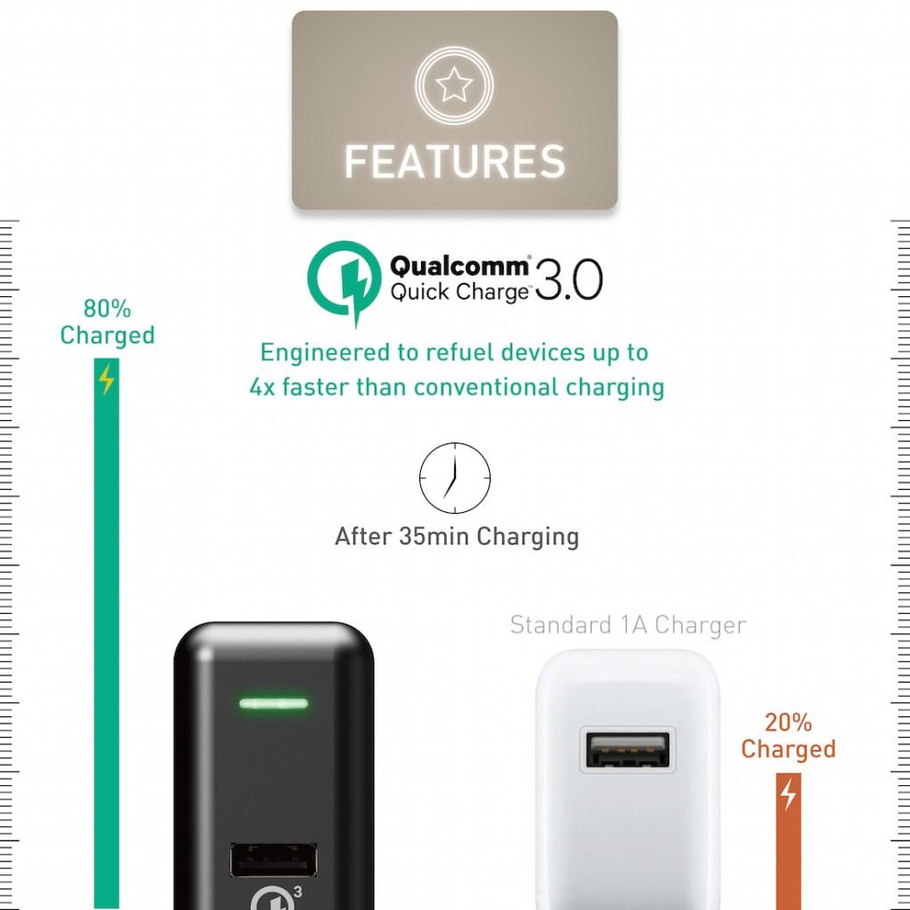 僑威 QC 3.0 快速充電器 充電速度提高 80%! - QC3.0 USB Wall Charger White 02
