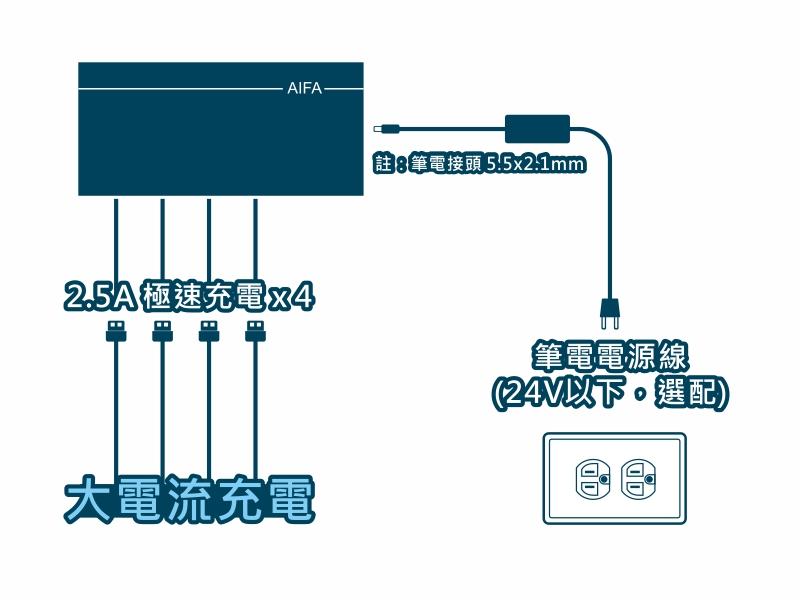 AIFA 4 孔車用快速充電器 (輸出50W) - 4faster網拍圖1906041 2 產品應用 2