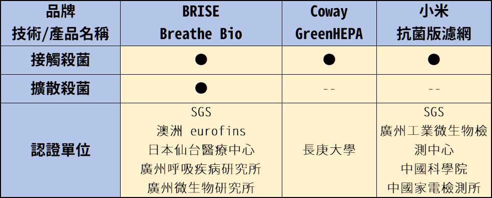 選對空氣清淨機,可以有效減少空氣中病毒數量! - 濾網比較
