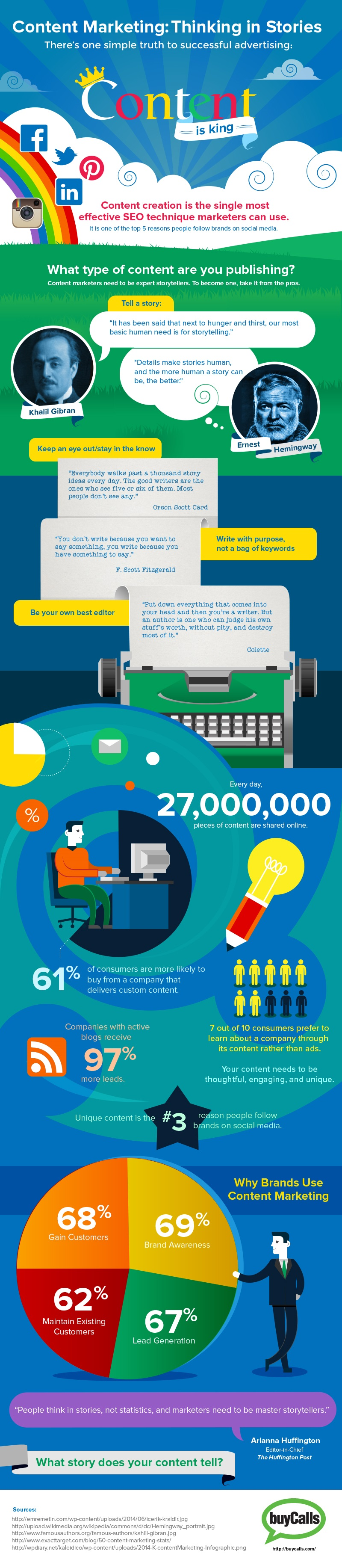 Content Marketing: Thinking in Stories - An Infographic from uCollect Infographics