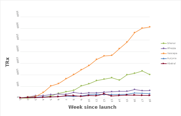 Updated Chart of the Worst Drug (re)Launches in Recent Memory
