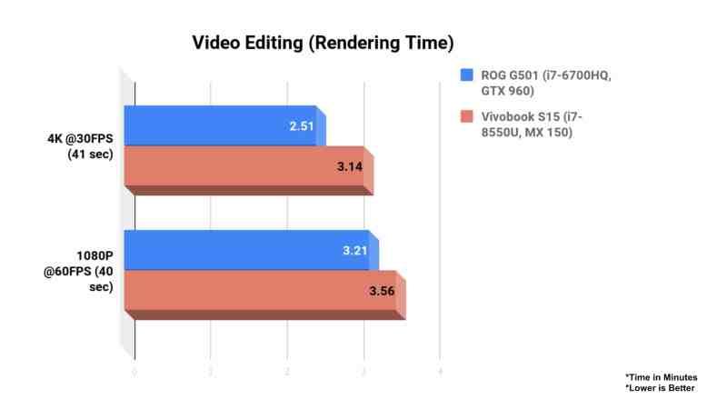 ASUS Vivobook S510 Review Video Editing
