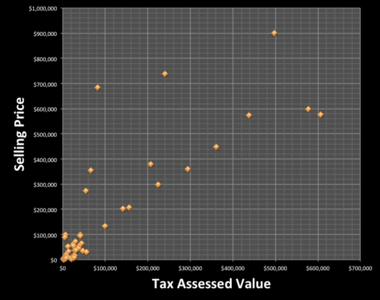 Relationship Between Tax-Assessed Value and Selling Price