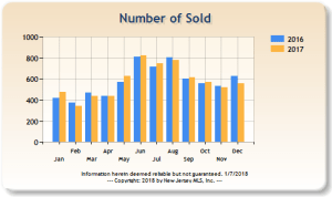 Number of sales of residential homes in Bergen County, 2016 and 2017
