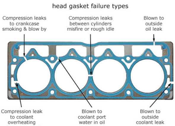 How To Fix A Blown Head Gasket Without Replacing It