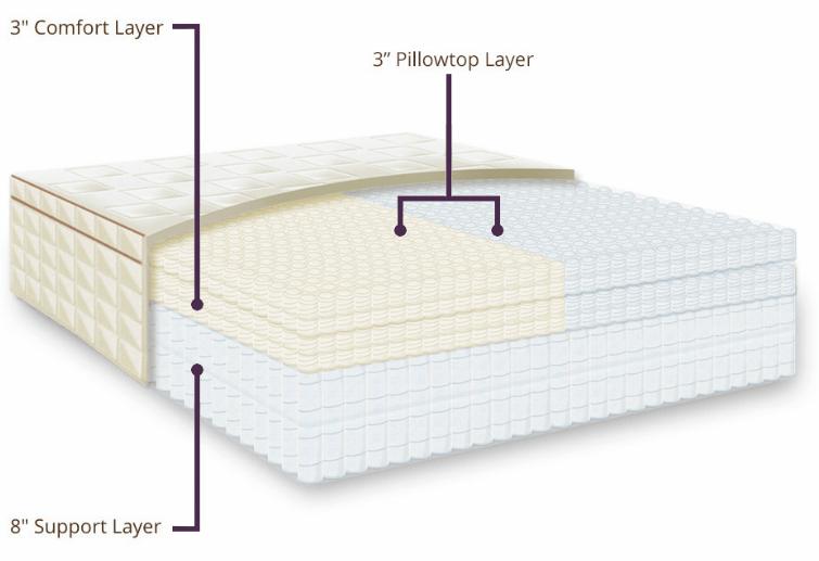 pillow top mattress structure