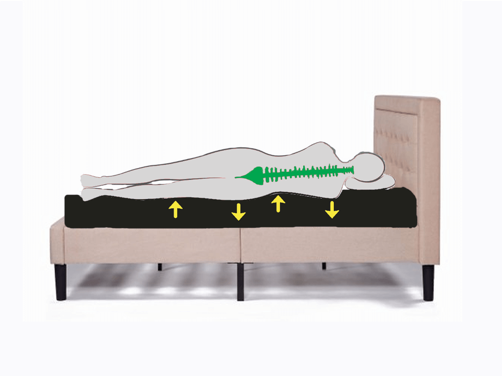 right alignment on mattress
