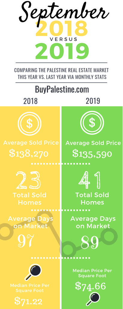september 2019 real estate market in palestine texas graphic