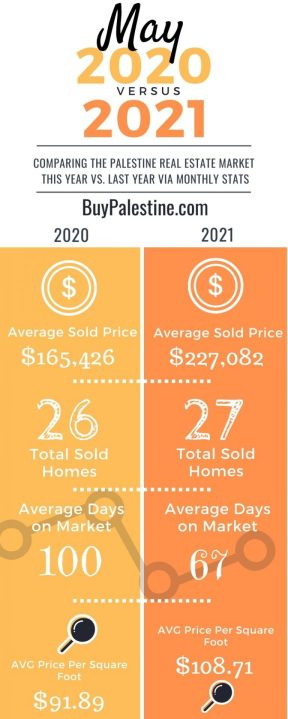 Palestine TX Real estate market stats yearly