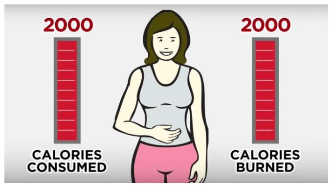 calory burned favorite food diet