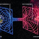 Build a Time Machine: A Unified Theory of Time Travel