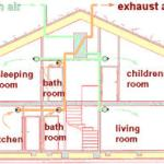 Concepts And Types Of Ventilation: Methods Of Ventilating Your Under Floor