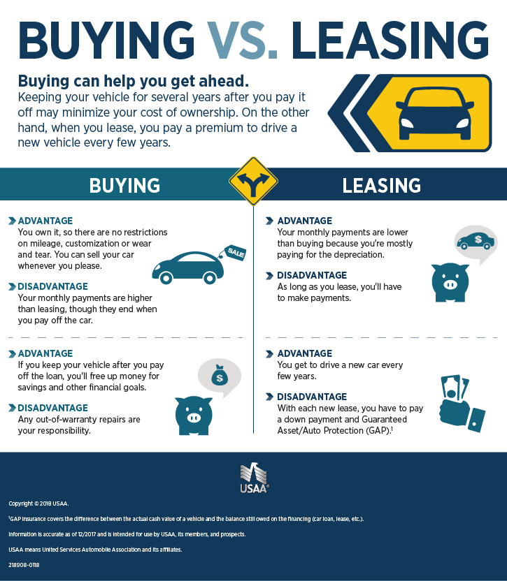 Lease To Own Car >> Financing Or Leasing A Car Buy Now