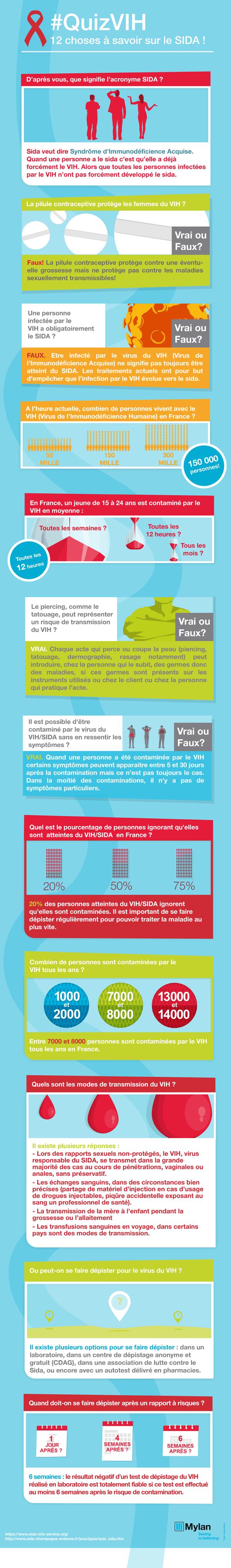 Infographie-VIH-Menarini