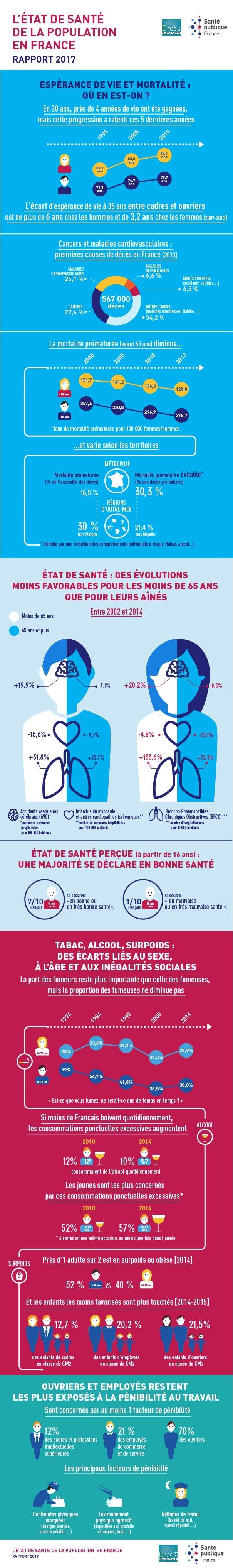 Infographie état de santé des français
