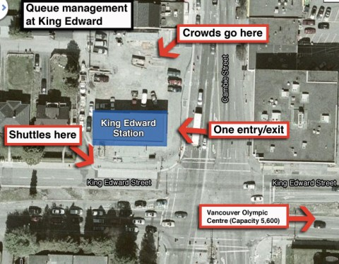 A diagram of the King Edward queue management strategy.