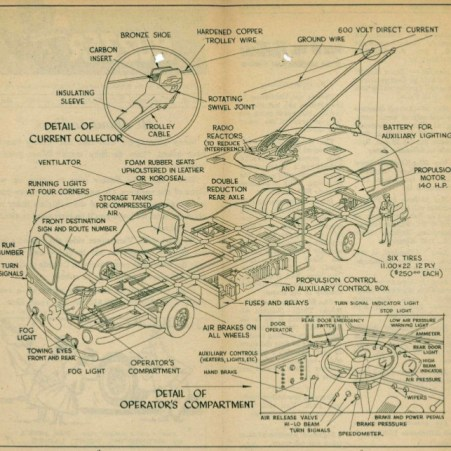 An exploded diagram of a Brill trolley, from a May 25, 1956 Buzzer! Click the image to see a larger version, and click to download the full issue.