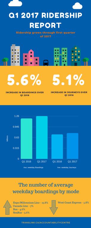 Q1 2017 Infographic