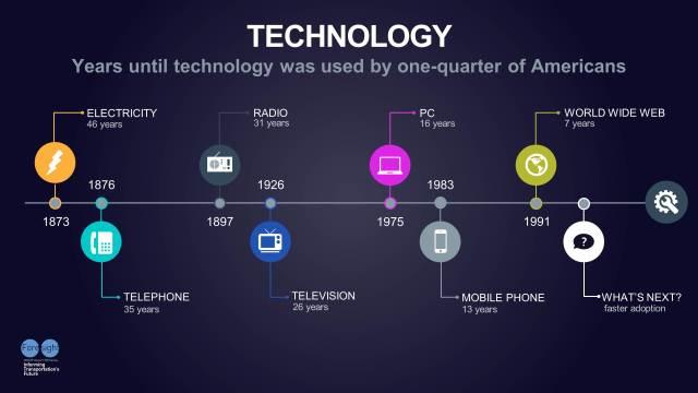 Tech Adoption Timeline