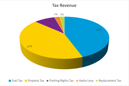 a pie chart showing the breakdown of tax revenue numbers