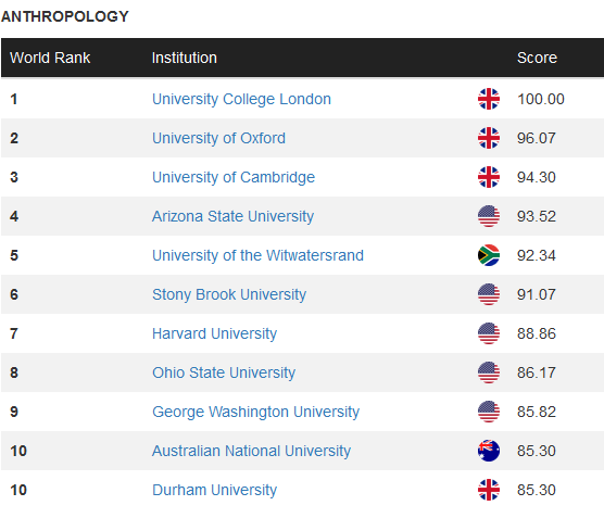 world ranking 1