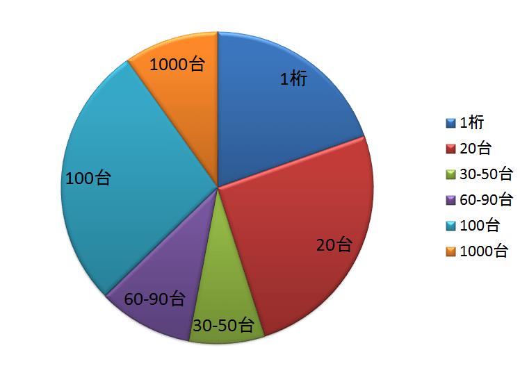 フィードバックグラフ