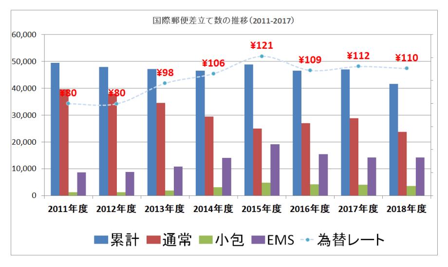 2011-2018のグラフ画像