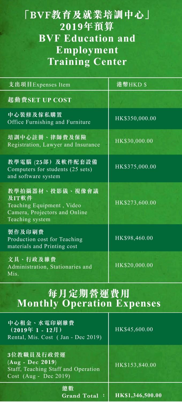 2019財務預算