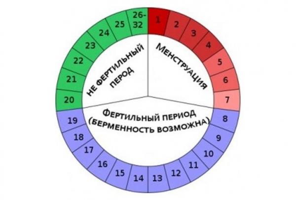 Frecvențele de greutate în timpul ciclului menstrual - Climacteriu