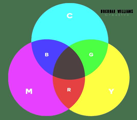 CMY-Color-wheel-example
