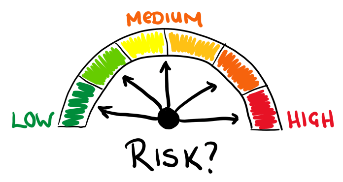 What is Investment Risk? - BWT Financial