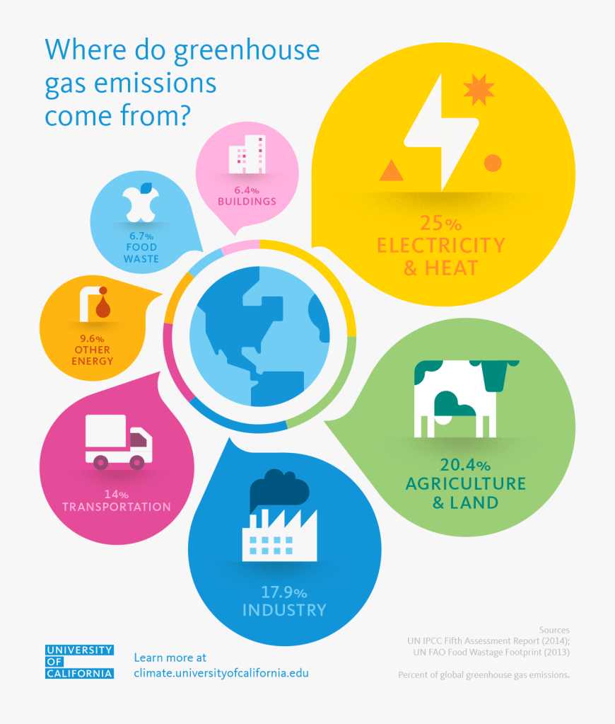 Green house emissions diagram