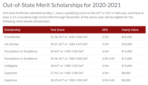 a list of Alabama's out-of-state scholarships