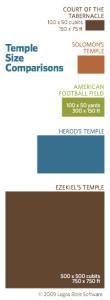 Tempelgrootte-vergelyking-Logos