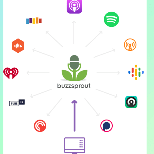 Buzzsprout Review [The Best FREE Podcast Host For BEGINNERS]