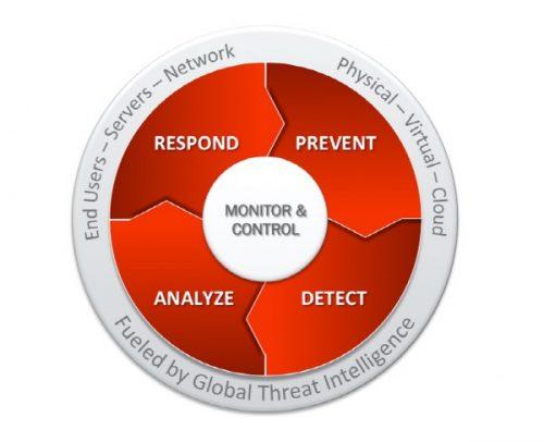 Detect Prevent Respond