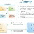 securityplatform-axiora