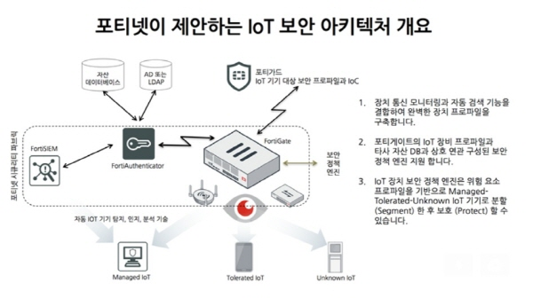 fortinet-iot-security