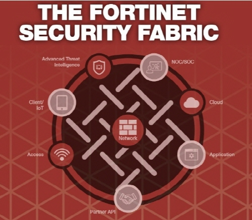 fortinet-security-fabric