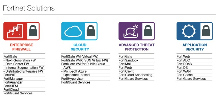 fortinet-solution