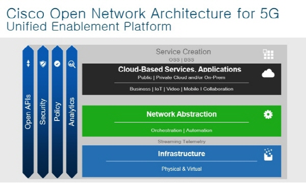 cisco-5g-architecture