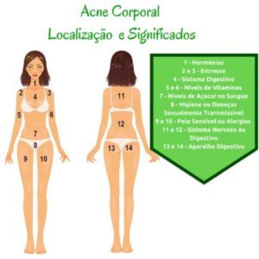 Acne- Localização e Significados Corporal